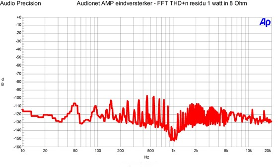 Audionet AMP - THD n residu 1 watt in 8 Ohm
