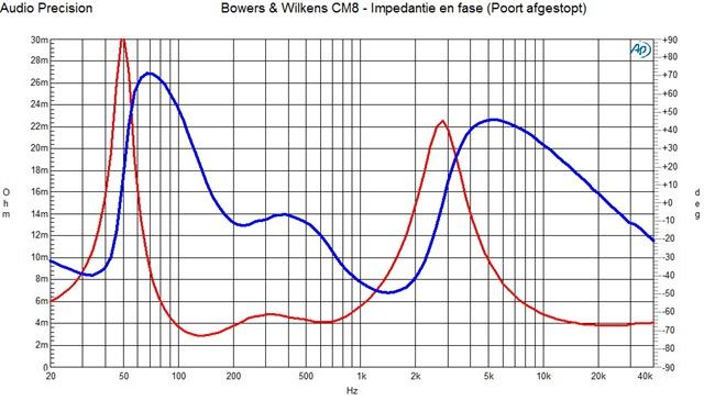 B&W CM8 impedantie en fasemeting (afgestopte poort)