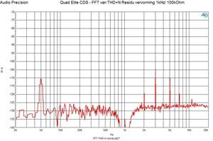 CDS - FFT THD n 1khz residu 0 dBFS