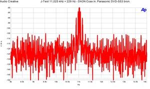 CEC DA3N JTest coax SPDIF in
