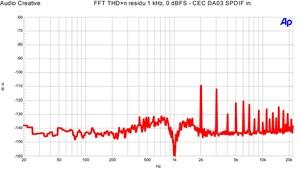 CEC DA3N THD n residu 0 dBFS 1 kHz