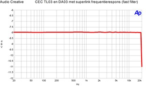 CEC TL3N en DA3N Frequentierespons Superlink verbinding (fast)