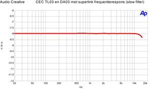 CEC TL3N en DA3N Frequentierespons Superlink verbinding (slow)