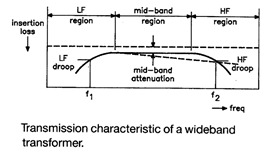 Characteristic of a wideband transformer