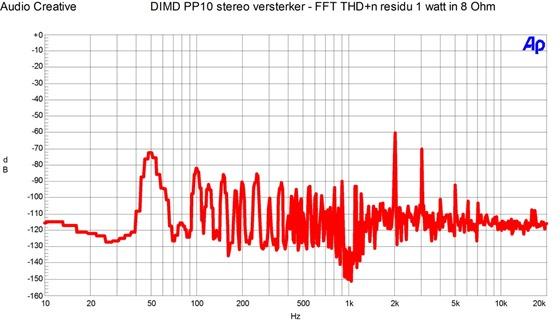 DIMD PP10 stereo versterker - FFT THD n residu 1 watt in 8 Ohm