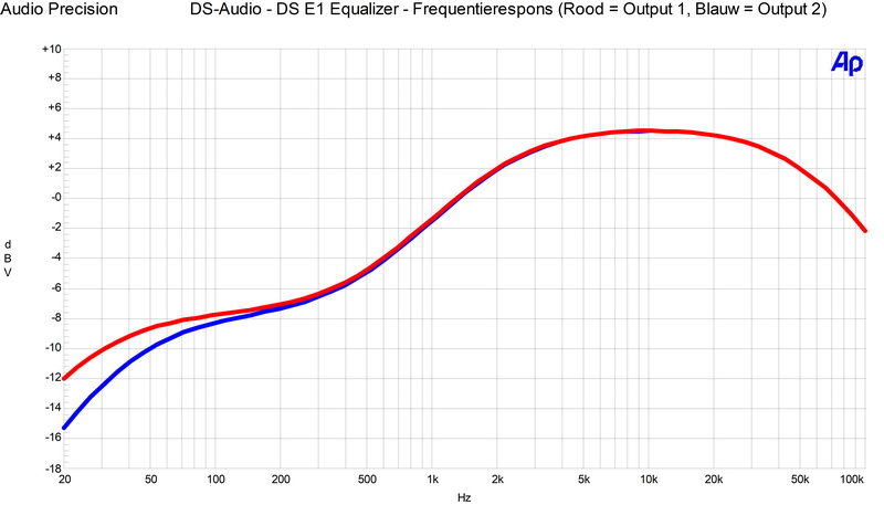 DS Audio DS-E1 Equalizer curve