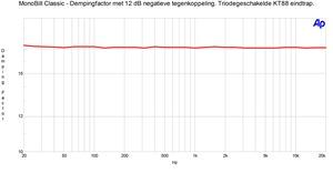 Dempingfactor met 12 dB NFB triode
