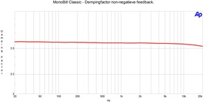 Dempingfactor zonder NFB