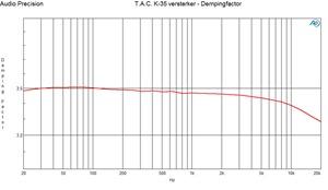 Dempingfactor