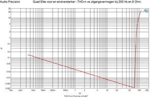 Elite voor en eindversterker THD vs uitgangsvermogen 200 Hz in 8 Ohm