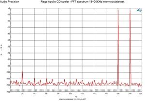 FFT 18 plus 20 khz intermodulatie