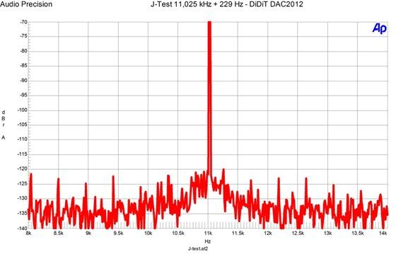 FFT DiDiT DAC2012 - J-test met jitterrijke bron