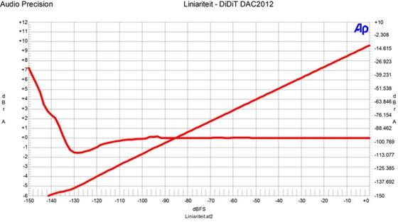 FFT DiDiT DAC2012 - Liniariteit
