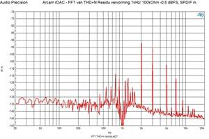 FFT THD n 1 kHz -0,5 dBFS SPDIF