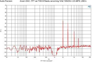 FFT THD n 1 kHz -0,5 dBFS USB
