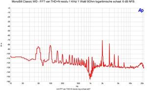 FFT THD n 1 watt in 8 Ohm log schaal. 6 dB NFB.