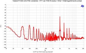 FFT THD n 1 watt in 8 Ohm logaritmische schaal