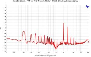 FFT THD n 1 watt log schaal