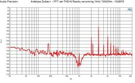FFT THD n residu 1 kHz in 100 kOhm -10dBFS