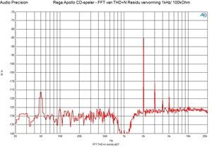 FFT THD n residu 1 khz