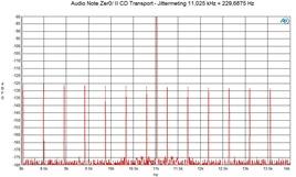 FFT jitter 11,025khz 229 hz cd transport