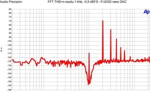 Fi iDSD nano DAC - FFT 1 kHz -0,5 dBFS