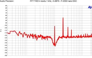 Fi iDSD nano DAC - FFT 1 kHz -3 dBFS