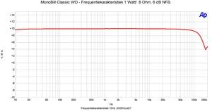 Frequentierespons 1 watt bij 8 Ohm 6 dB NFB