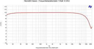 Frequentierespons 1 watt bij 8 Ohm