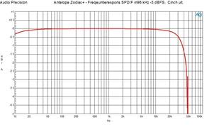 Frequentierespons -3 dBFS 96 kHz