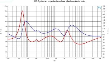 Impedantie en fase gesloten kast mode