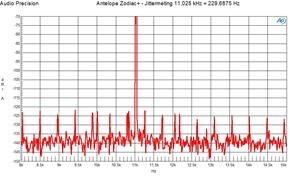 J-Test 11.025 kHz plus 229 Hz