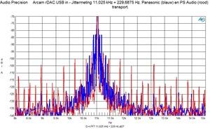 J-Test 11,025 kHz plus 229 Hz SPDIF Panasonic en PS Audio transport 2