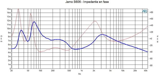 Jamo S606 Impedantie en fasecurve