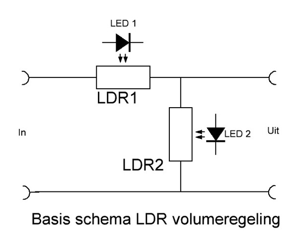 LDR volumeregeling