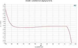 Lineariteitmeting 70 Hz
