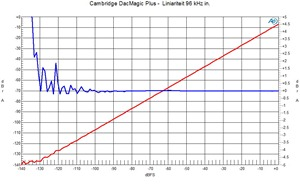 Liniariteit 96 kHz