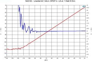 Liniariteit DAC 44,1 khz 1 watt in 8 Ohm uit.