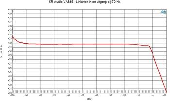 Liniariteit bij 70 Hz