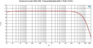 MAA-406 - Frequentierespons