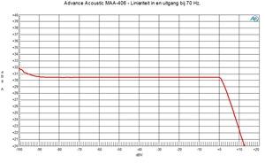 MAA-406 - Liniariteit 70 Hz