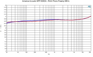 MPP-506DA - RIAA MM Phonoamp