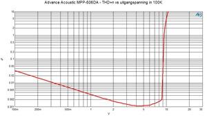 MPP-506DA THD n vs uitgangspanning