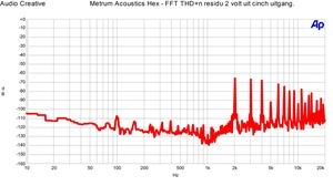 Metrum Acoustics Hex SPDIF in - FFT THD n 1 kHz 0 dBFS