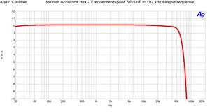 Metrum Acoustics Hex SPDIF in - Frequentierespons 192 kHz samplefrequentie