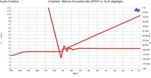 Metrum Acoustics Hex SPDIF in - Liniariteit XLR uitgang