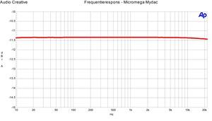 Micromega Mydac Frequentierespons