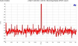 Micromega Mydac J-test SPDIF in