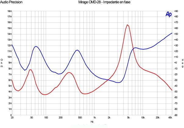 Mirage OMD-28 impedantie en fasemeting