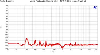 Music First Audio Classic v2 - FFT THD n 1 volt uit
